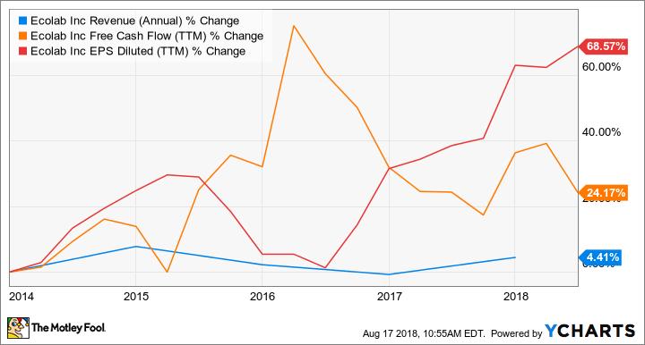 ECL Revenue (Annual) Chart