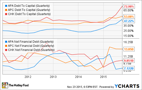 APA Debt To Capital (Quarterly) Chart