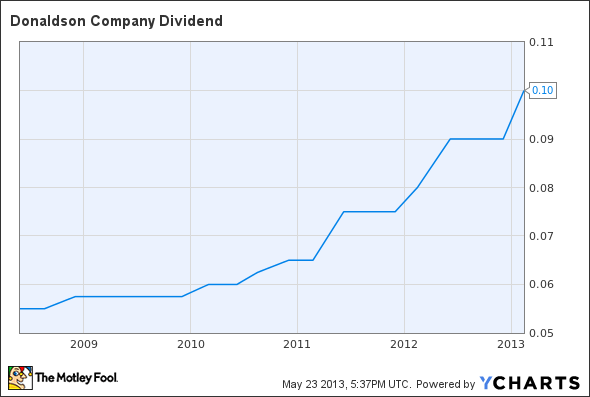 DCI Dividend Chart
