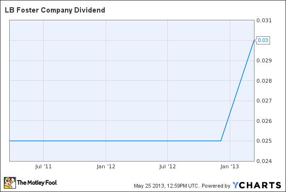FSTR Dividend Chart