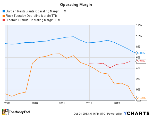 DRI Operating Margin TTM Chart