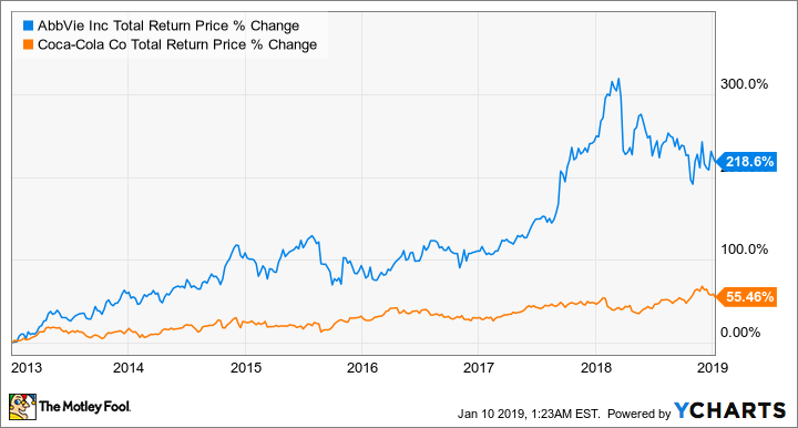 ABBV Total Return Price Chart