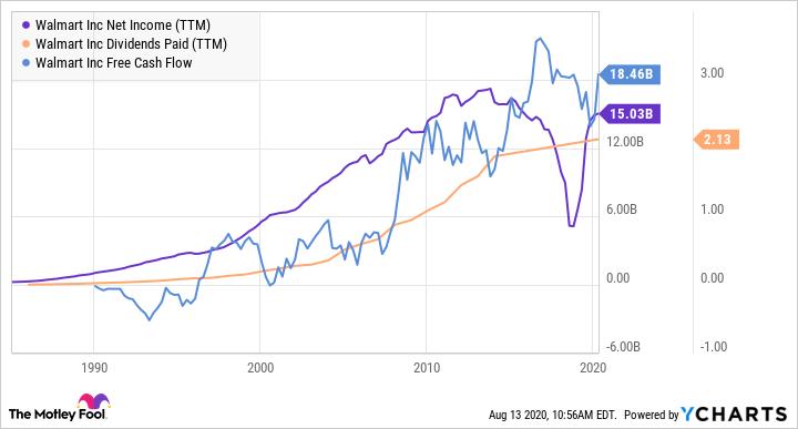 WMT Net Income (TTM) Chart