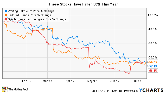 Wll Stock Quote Adorable These 3 Stocks Have Lost Over 50% In 2017  Nasdaq