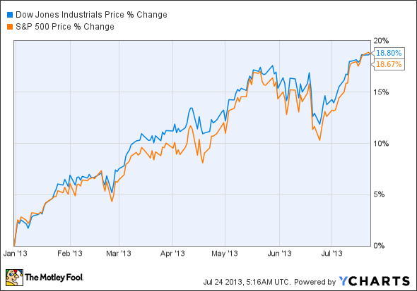 What to Expect From the Dow Today -- The Motley Fool