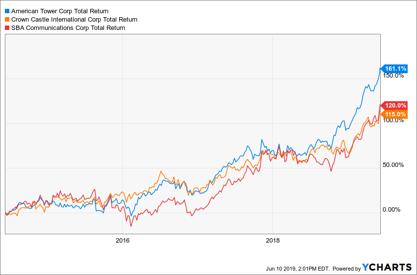 AMT Total Return Price (Forward Adjusted) Chart