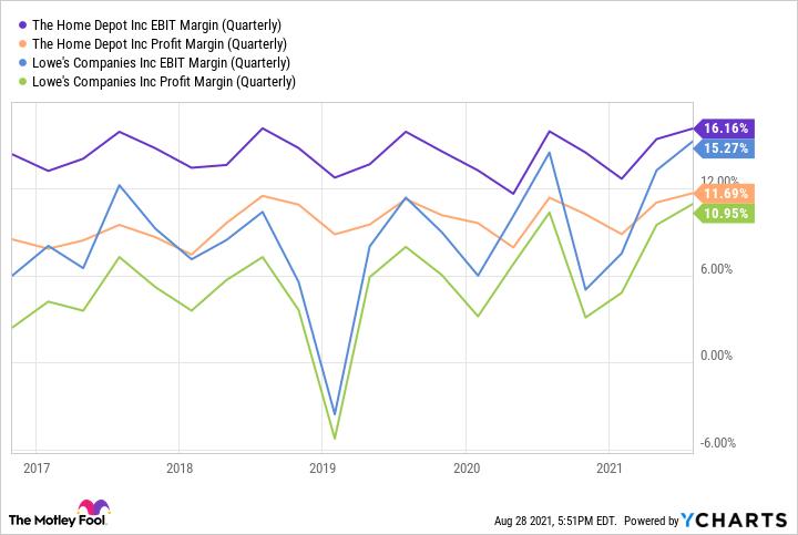 HD EBIT Margin (Quarterly) Chart