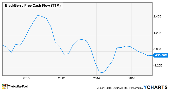 BB Free Cash Flow (TTM) Chart