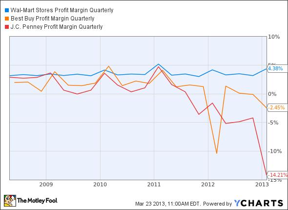 WMT Profit Margin Quarterly Chart