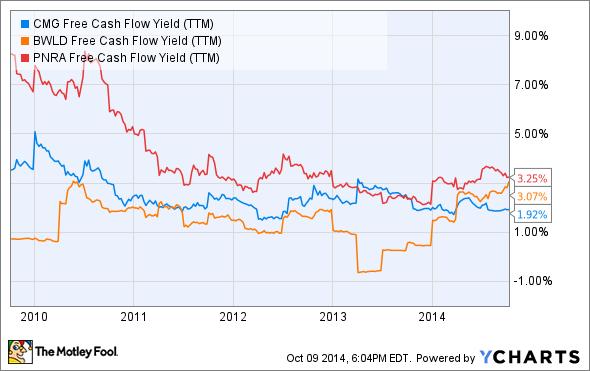 CMG Free Cash Flow Yield (TTM) Chart