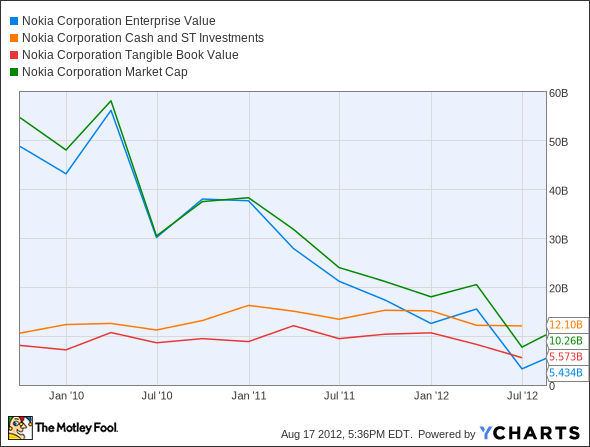 NOK Enterprise Value Chart