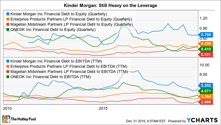 KMI Financial Debt to Equity (Quarterly) Chart