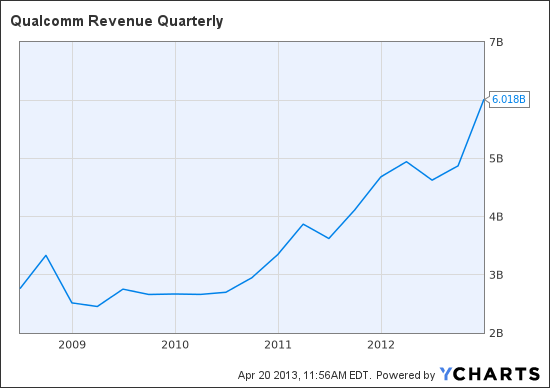 QCOM Revenue Quarterly Chart