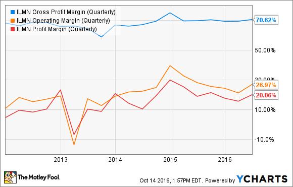 ILMN Gross Profit Margin (Quarterly) Chart