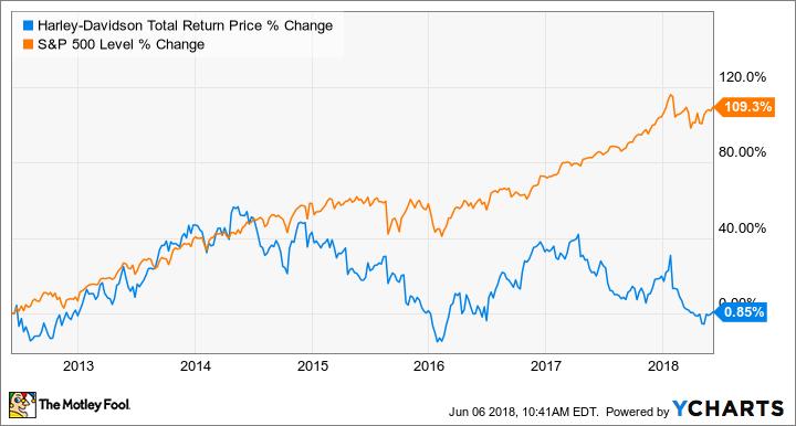 HOG Total Return Price Chart