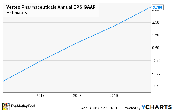 VRTX Annual EPS GAAP Estimates Chart