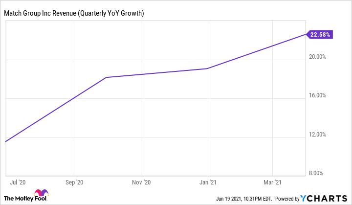 MTCH Revenue (Quarterly YoY Growth) Chart