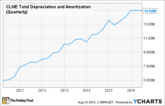 CLNE Total Depreciation and Amortization (Quarterly) Chart