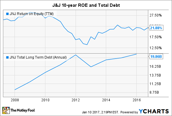 JNJ Return on Equity (TTM) Chart