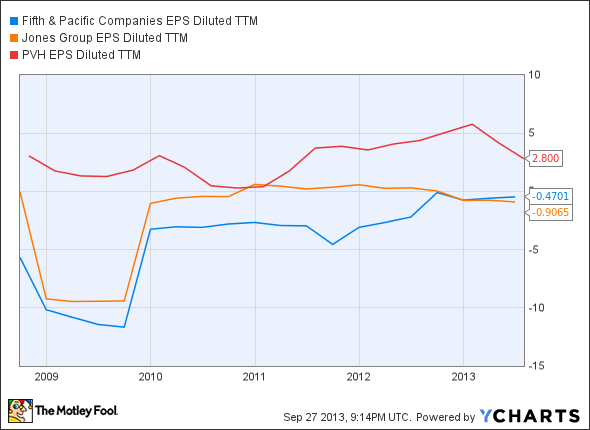 FNP EPS Diluted TTM Chart