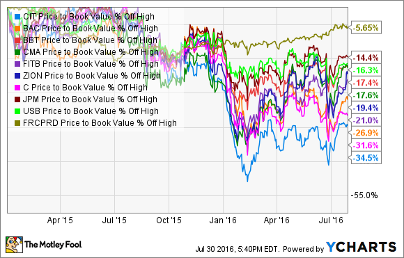 CIT Price to Book Value Chart