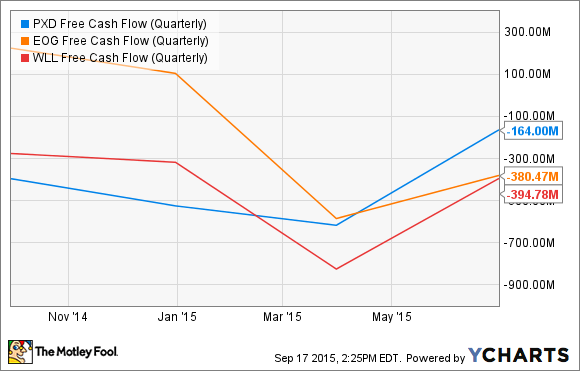 PXD Free Cash Flow (Quarterly) Chart
