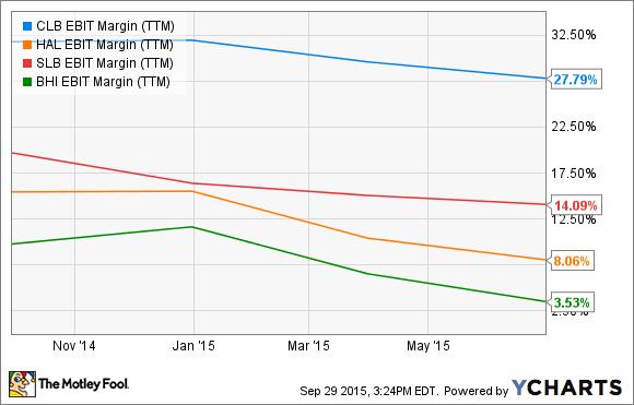 CLB EBIT Margin (TTM) Chart