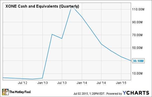 XONE Cash and Equivalents (Quarterly) Chart