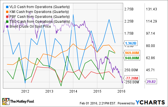 VLO Cash from Operations (Quarterly) Chart