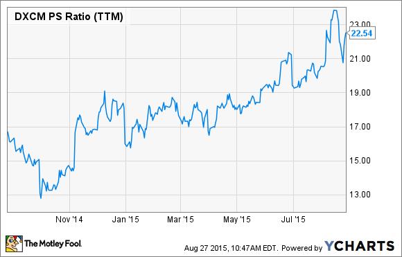 DXCM PS Ratio (TTM) Chart