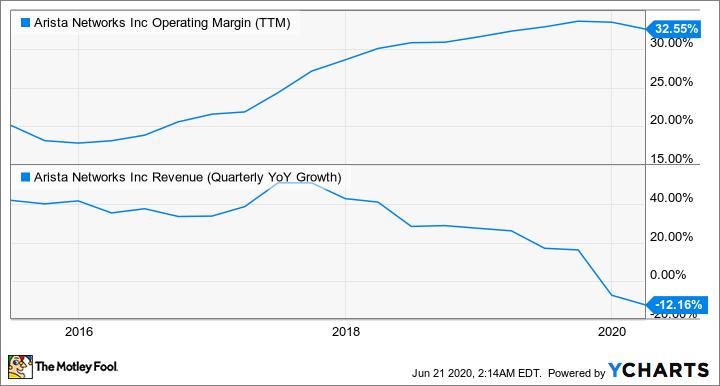 ANET Operating Margin (TTM) Chart