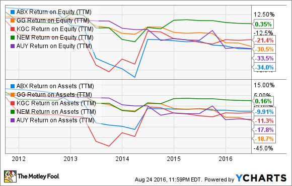 ABX Return on Equity (TTM) Chart