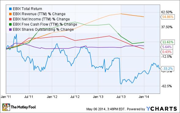 EBIX Total Return Price Chart
