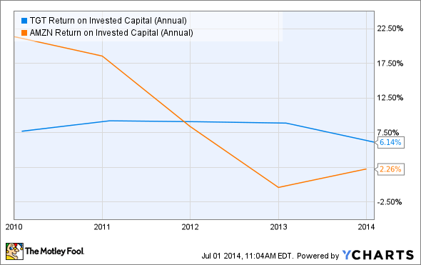 TGT Return on Invested Capital (Annual) Chart