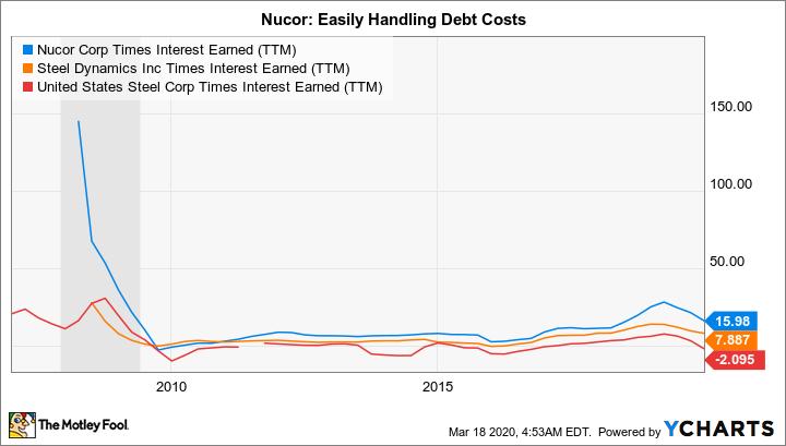 NUE Times Interest Earned (TTM) Chart