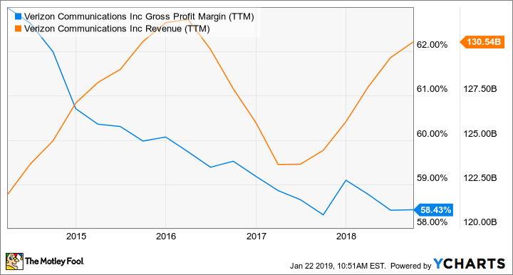 VZ Gross Profit Margin (TTM) Chart