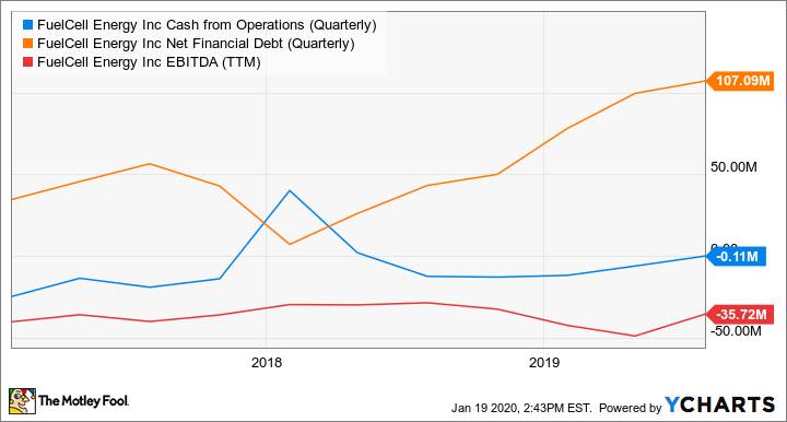 FCEL Cash from Operations (Quarterly) Chart