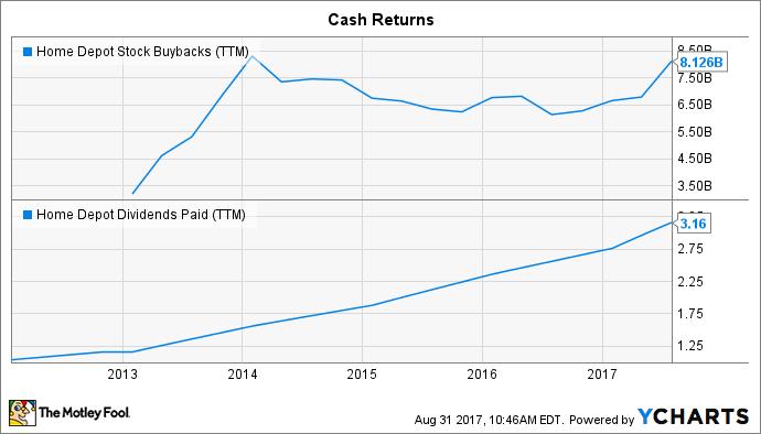HD Stock Buybacks (TTM) Chart
