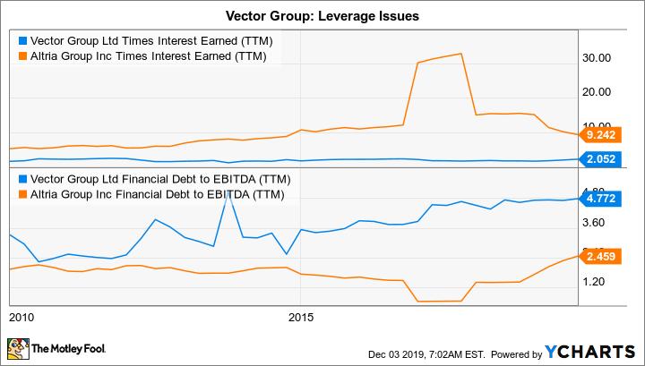 VGR Times Interest Earned (TTM) Chart