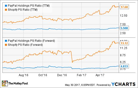 PYPL PS Ratio (TTM) Chart