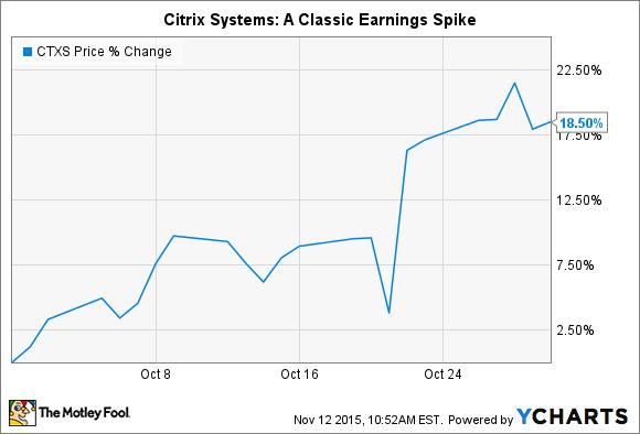 CTXS Chart