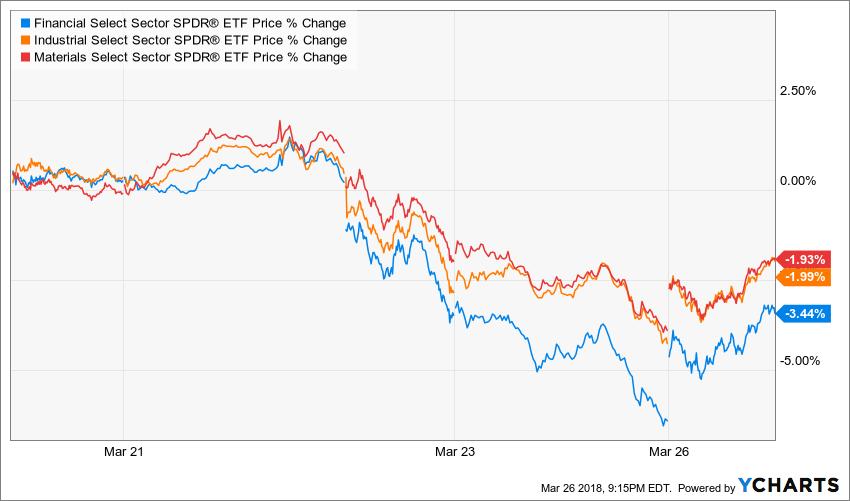 XLF Price Chart