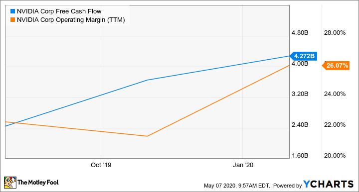 NVDA Free Cash Flow Chart