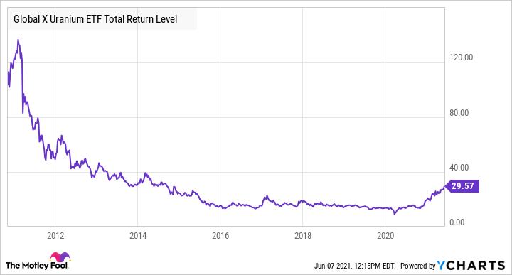 URA Total Return Level Chart