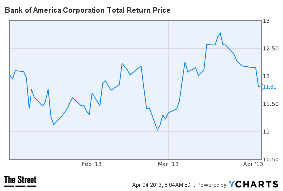 BAC Total Return Price Chart