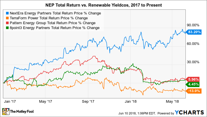 NEP Total Return Price Chart