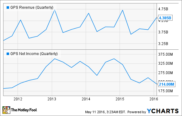 GPS Revenue (Quarterly) Chart