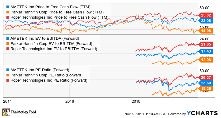 AME Price to Free Cash Flow (TTM) Chart