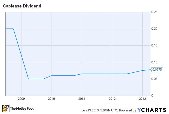 LSE Dividend Chart