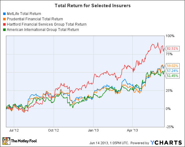MET Total Return Price Chart